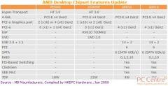 AMD 880G 890 SB810 SB850