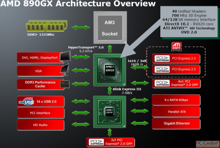 AMD 890GX i 880G
